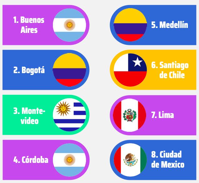 Córdoba entre las 4 ciudades más atractivas para la búsqueda de talento IT en Latinoamérica