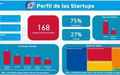 Start Up Córdoba Monitor, una herramienta digital para conocer al sector de las startups en Córdoba